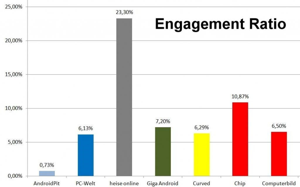 Engagement Ratio