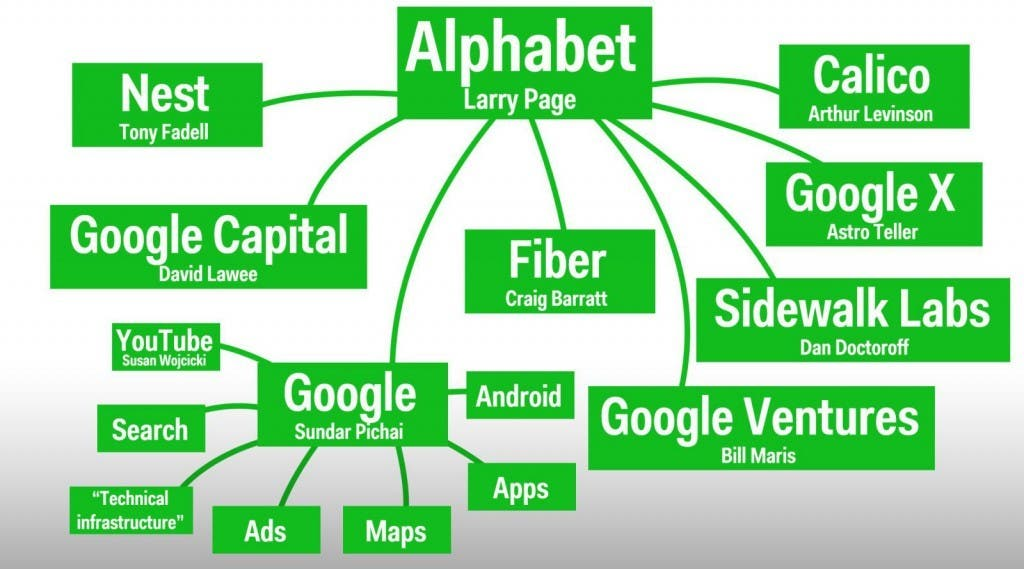 Google Alphabet Organigram