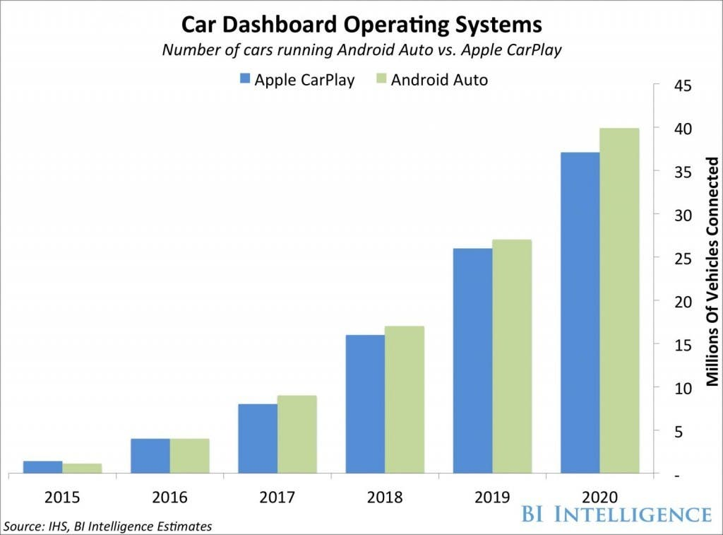 Auto Dashboard OS - Wachstumsprognose Apple CarPlay und Android Auto bis 2020