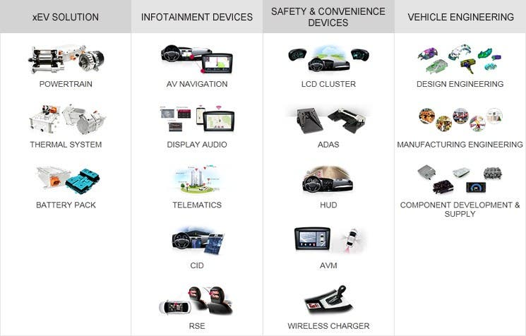 lg-automotive-products