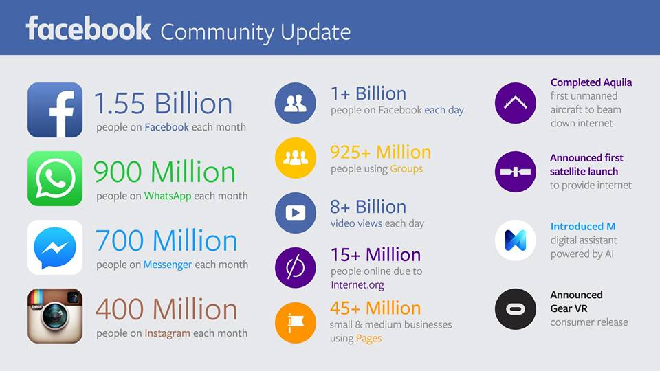 Facebook Community Update November 2015
