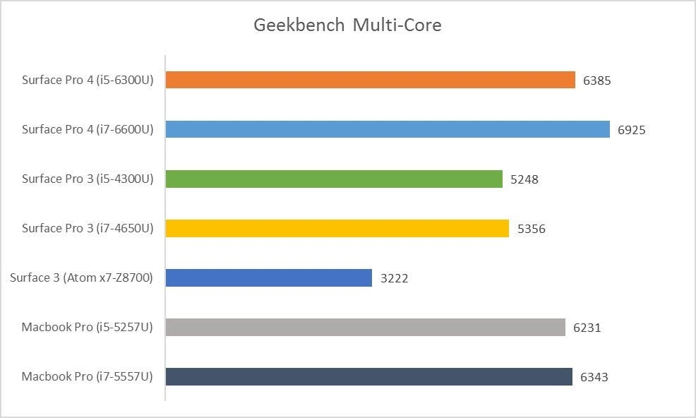 Geekbench Multicore Surface Pro 4