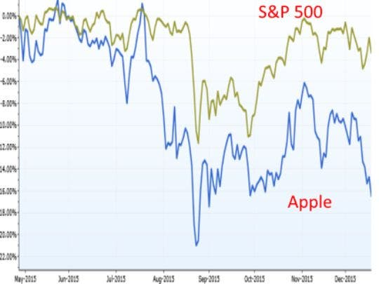 Apple S and P 500