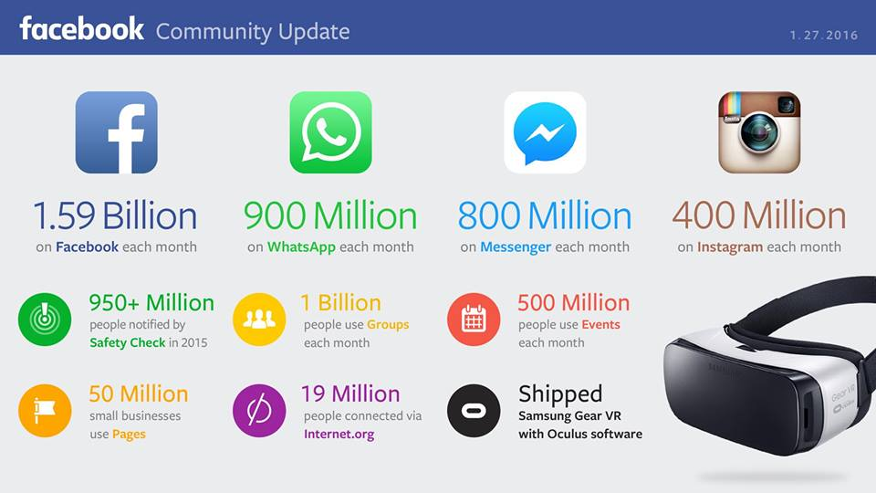 Facebook Community Update Januar 2016