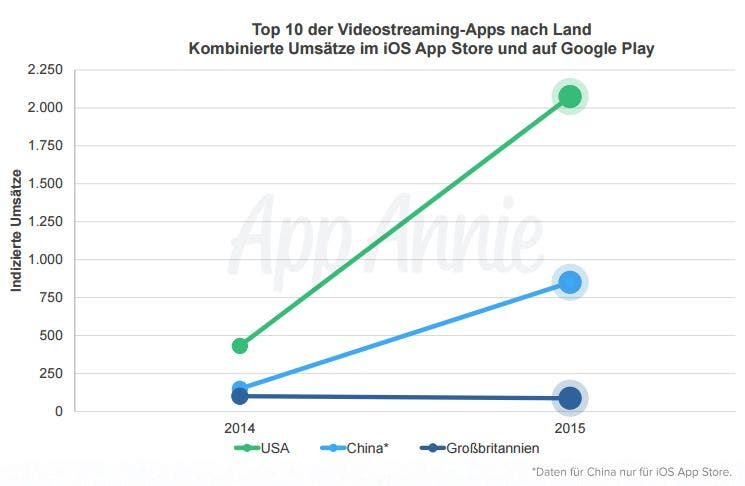 Top 10 der Videostreaming-Apps nach Ländern
