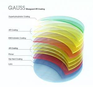 Blueguard Gauss Gear VR Adapterlinse - Schema