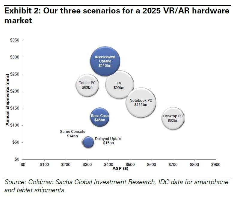 Goldman Sachs: Drei Szenarien für den Virtual Reality und Augmented Reality Hardwaremarkt