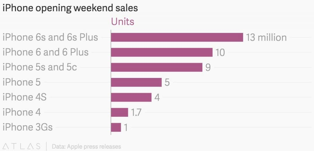 iPhone Weekend Sales