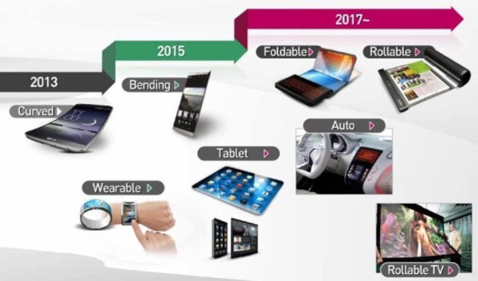 LG POLED Roadmap