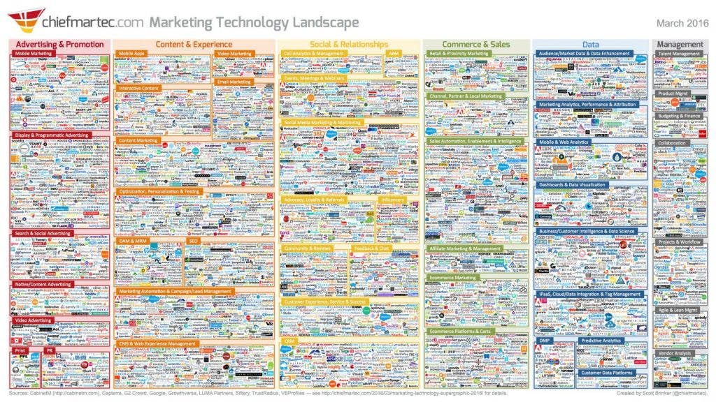 Marketing Technology Landscape Supergraphic 2016