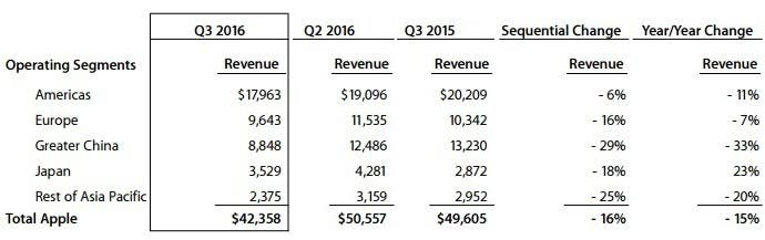 Apple Q3 2016 Revenue