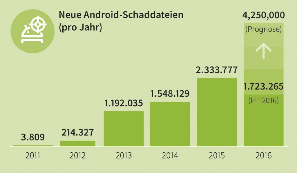 GDATA Infographic MMWR Q1 16 New Android Malware per year DE RGB