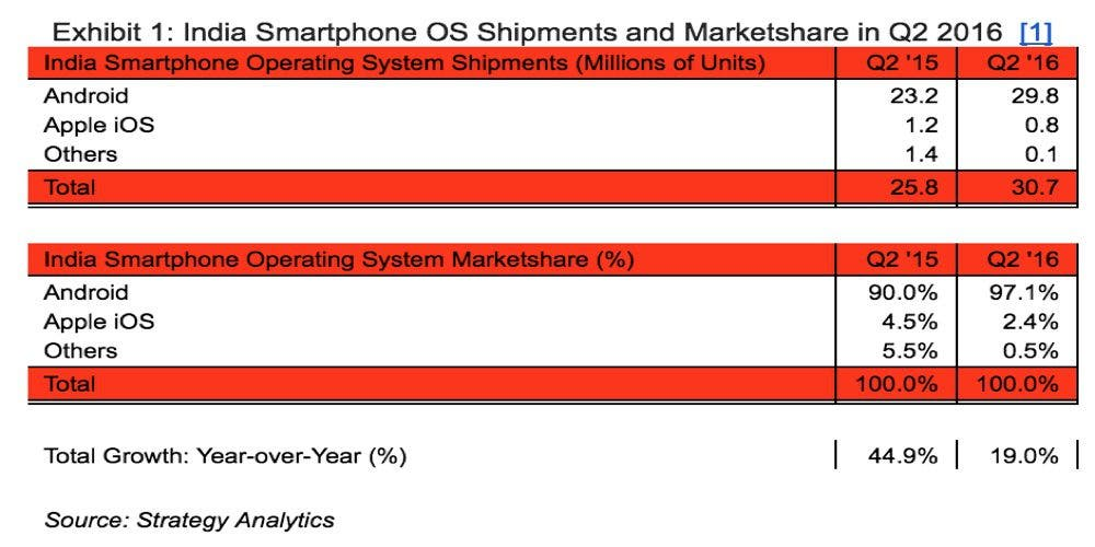 india-smarphone-market