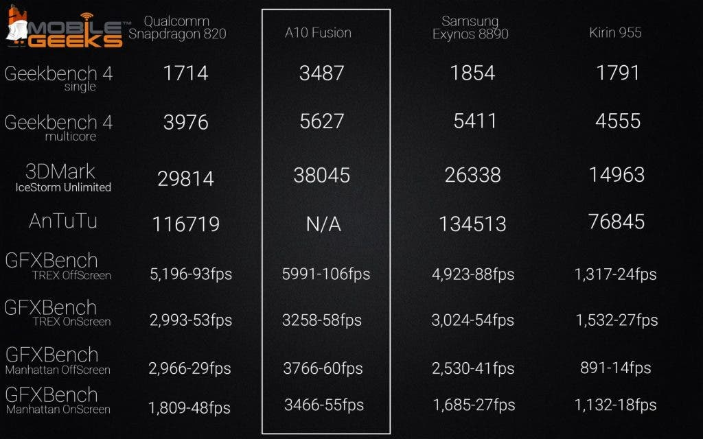 apple-a10-fusion-vs-sd-820-vs-exynos-8890-vs-kirin-955