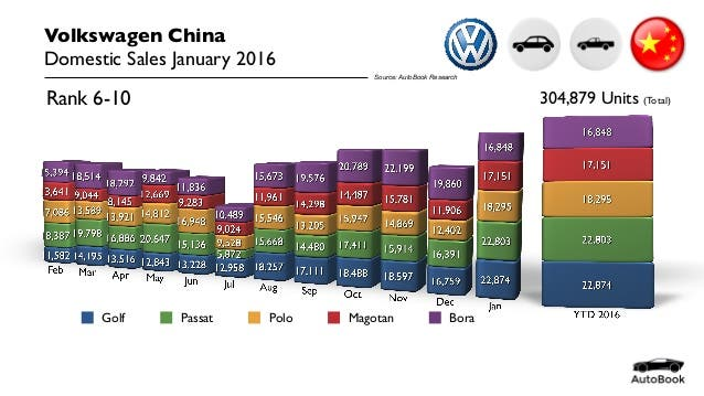 china-car-sales-volkswagen-january-2016-3-638