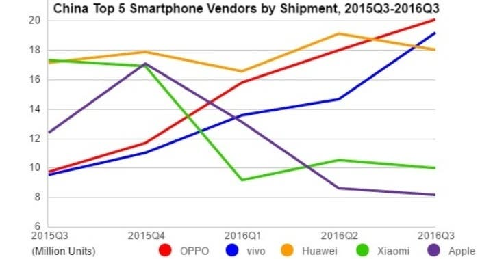 china-idc-smartphone-q316