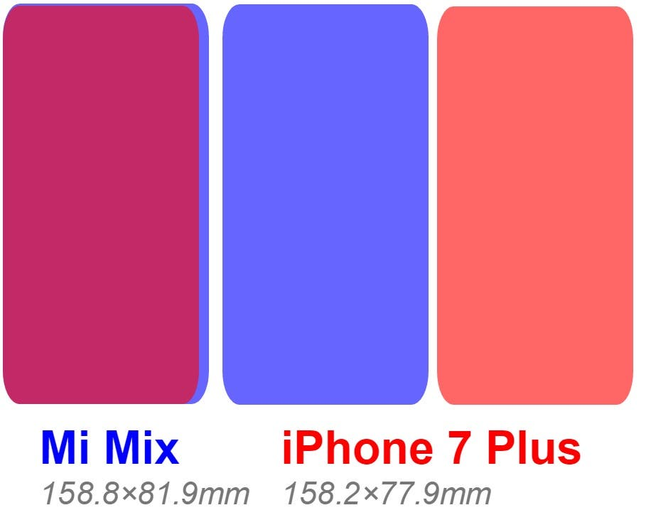 xiaomi-mi-mix-vs-apple-iphone-7-plus