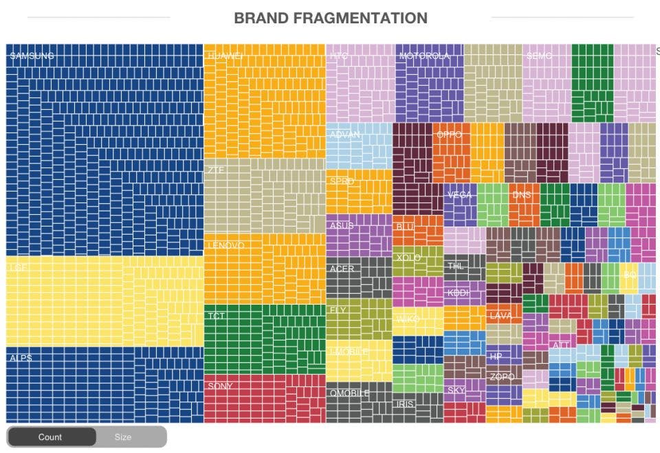 android-brand-fragmentation-2015
