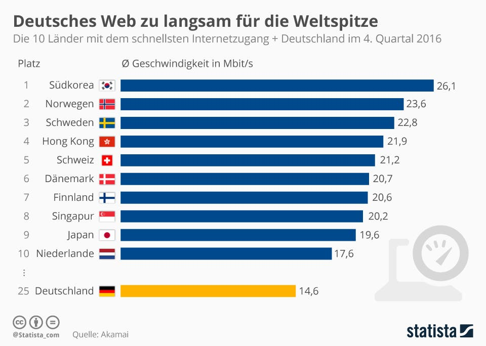 Bestes Internet In Deutschland