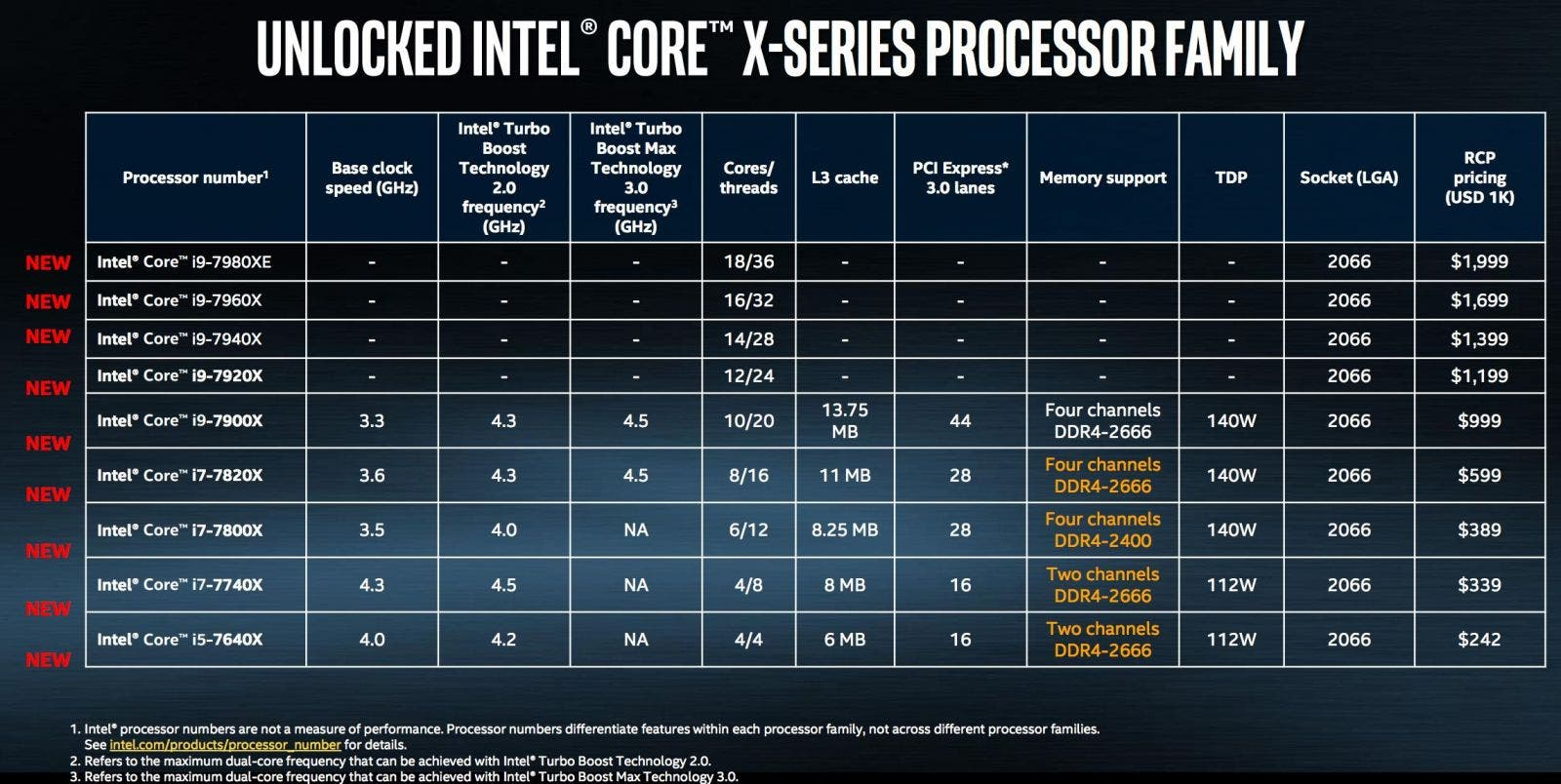 Image result for intel core x series