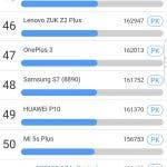 BlackBerry KEY2 Benchmark Antutu Geekbench PCMark 3DMark