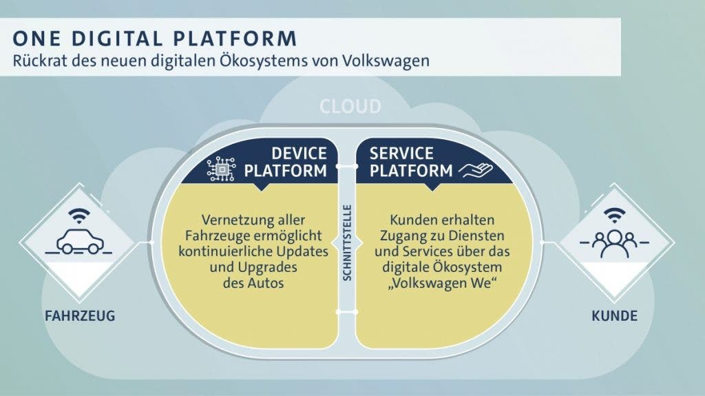 Volkswagen macht Tempo bei digitaler Transformation