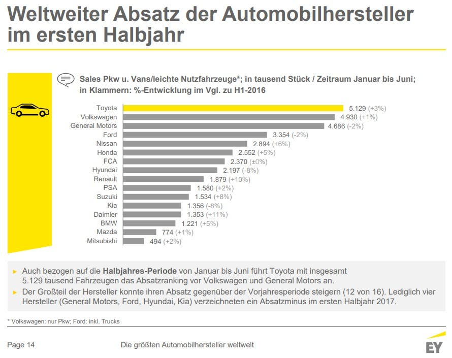 Ernst and Young Autoabsatz 2017