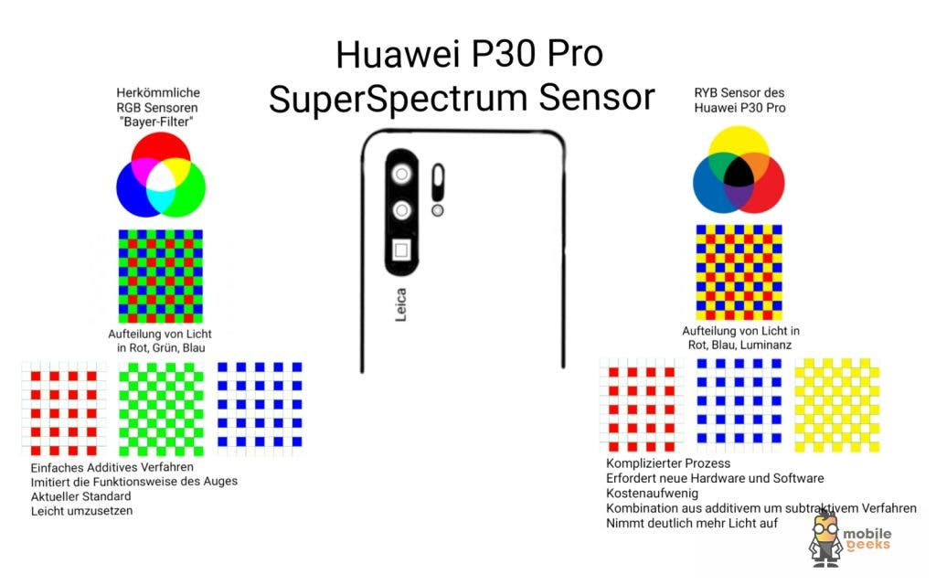 Huawei P30 Pro RYB Kamera Camera Sensor RGB Hands On Test Camera 11