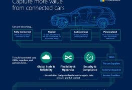 Autobranche goes digital – Kooperationen von Microsoft